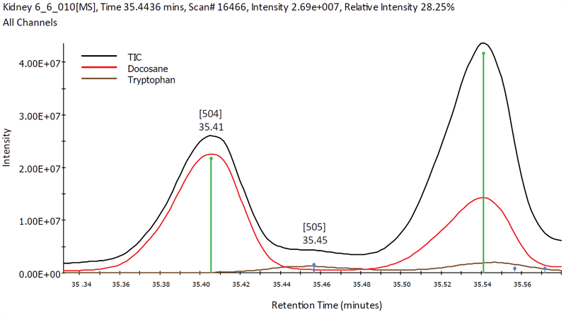 AnalyzerPro automatically determining tryptophan in high leves of docosane.