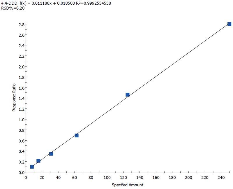 Quan Calibration Curve