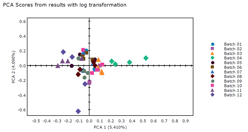 PCA score plot from results with log transformation