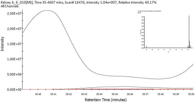 Spectrum and EICs of tryptophan