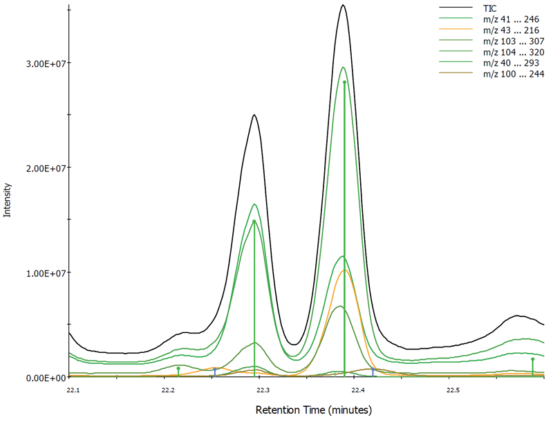 Chromatograms for the 6 found components and TIC