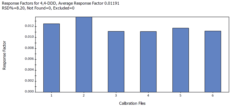 Review response factors for component
